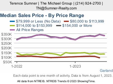 Garland Price Stats