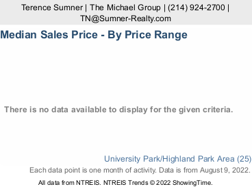 Park Cities Price Stats