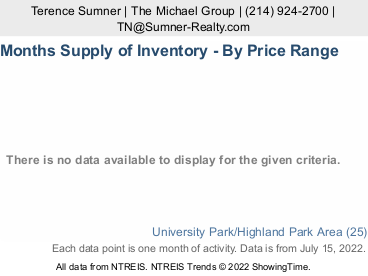 Park Cities Inventory