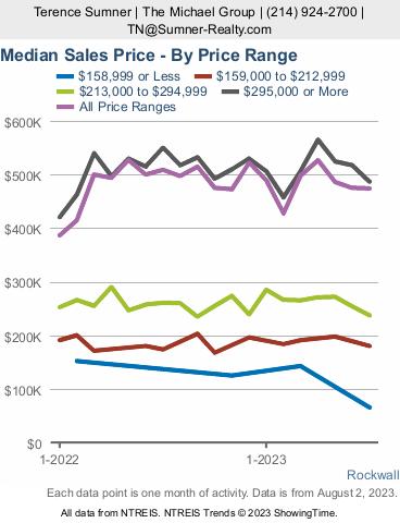 Rockwall median price