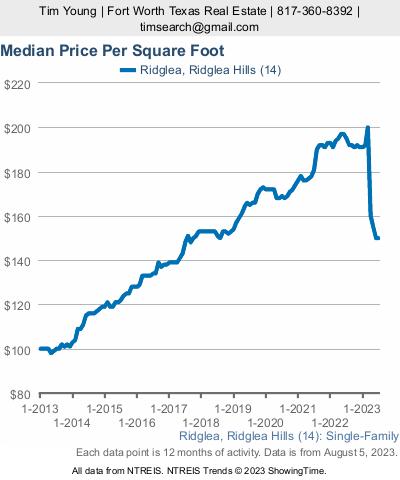 Ridglea Homes Price Per Square Foot